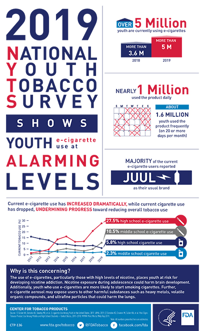 8.5 x 14 infographic detailing key findings from the 2019 National Youth Tobacco Survey.