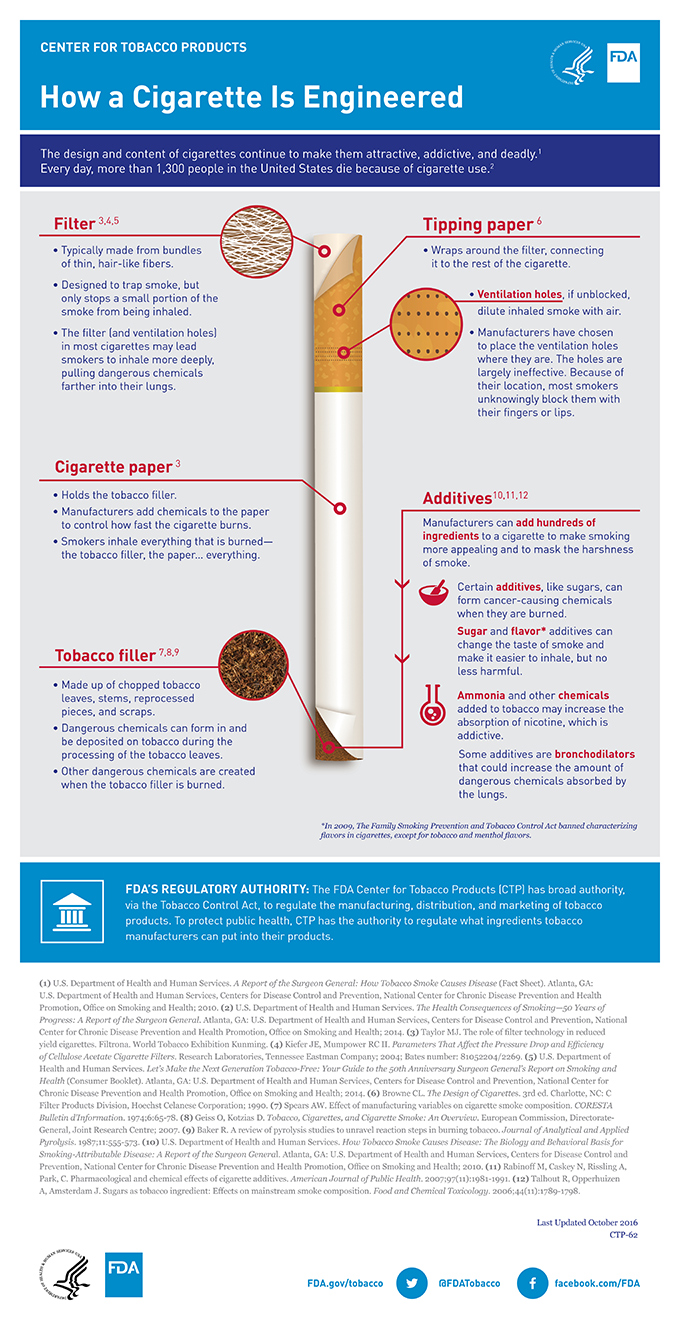 Poster represents a diagram that educates on how the design of a cigarette makes smoking more attractive, addictive, and deadly.