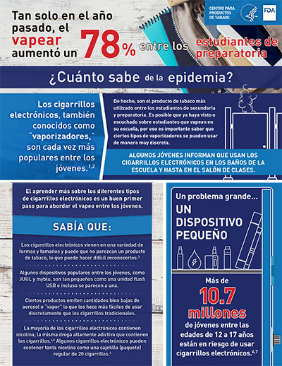 This 8.5x11 two-page infographic provides information on the health risks smoking e-cigarettes (vaping) poses to youth