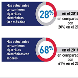 FDA released findings on e-cigarette use from the 2018 National Youth Tobacco Survey early to call attention to sharp increases in e-cigarette use by middle and high school students in the last year.. Resultados clave de la encuesta nacional de jóvenes y tabaco 2018.